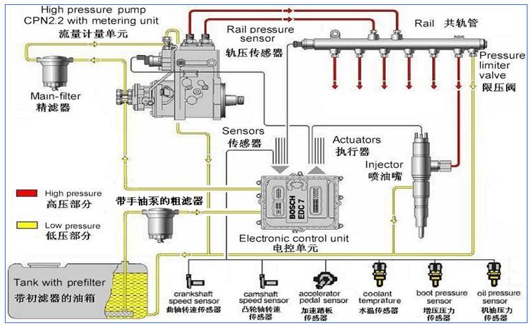 潍柴发动机维修专用工具手册—WP10柴油机装配工艺要点:高压油泵的安装、高压油管的安装。 高压油泵的安装 高压油泵安装时应注意油泵凸轮轴与传动齿轮有良好的结合。锥面去油脂;拧紧力矩250~300N.m。在共轨喷油泵上安装喷油泵法兰及喷油泵齿轮,且两零件正时刻线对齐后装入齿轮室,在活塞在爆发上止点位置时,喷油泵齿轮正时刻线对准齿轮室上M30X1.